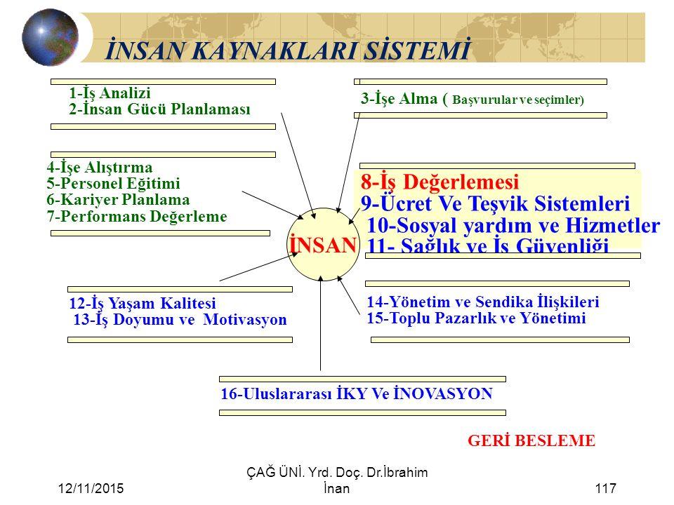 12/11/2015 ÇAĞ ÜNİ. Yrd. Doç. Dr.İbrahim İnan117 İNSAN KAYNAKLARI SİSTEMİ 1-İş Analizi 2-İnsan Gücü Planlaması 3-İşe Alma ( Başvurular ve seçimler) 4-