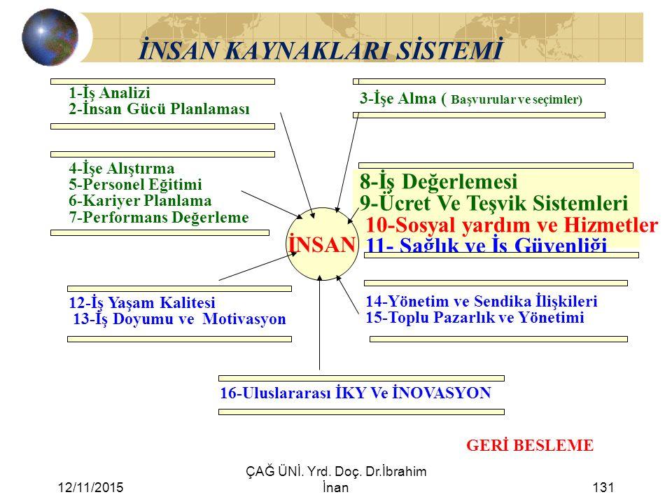 12/11/2015 ÇAĞ ÜNİ. Yrd. Doç. Dr.İbrahim İnan131 İNSAN KAYNAKLARI SİSTEMİ 1-İş Analizi 2-İnsan Gücü Planlaması 3-İşe Alma ( Başvurular ve seçimler) 4-