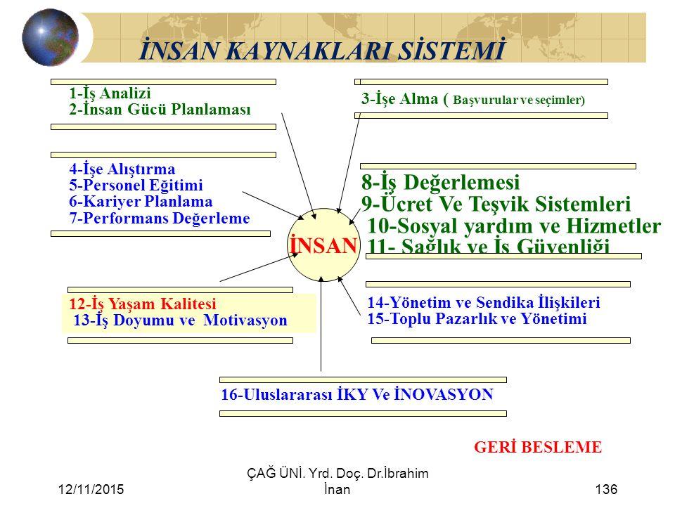 12/11/2015 ÇAĞ ÜNİ. Yrd. Doç. Dr.İbrahim İnan136 İNSAN KAYNAKLARI SİSTEMİ 1-İş Analizi 2-İnsan Gücü Planlaması 3-İşe Alma ( Başvurular ve seçimler) 4-
