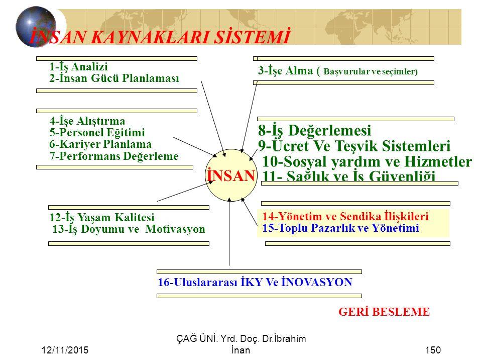12/11/2015 ÇAĞ ÜNİ. Yrd. Doç. Dr.İbrahim İnan150 İNSAN KAYNAKLARI SİSTEMİ 1-İş Analizi 2-İnsan Gücü Planlaması 3-İşe Alma ( Başvurular ve seçimler) 4-