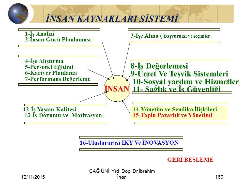 12/11/2015 ÇAĞ ÜNİ. Yrd. Doç. Dr.İbrahim İnan160 İNSAN KAYNAKLARI SİSTEMİ 1-İş Analizi 2-İnsan Gücü Planlaması 3-İşe Alma ( Başvurular ve seçimler) 4-