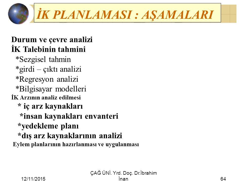 12/11/2015 ÇAĞ ÜNİ. Yrd. Doç. Dr.İbrahim İnan64 Durum ve çevre analizi İK Talebinin tahmini *Sezgisel tahmin *girdi – çıktı analizi *Regresyon analizi