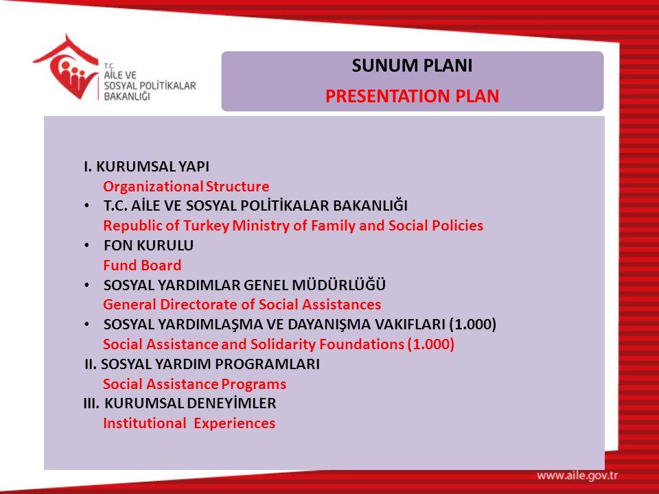 I. KURUMSAL YAPI Organizational Structure T.C. AİLE VE SOSYAL POLİTİKALAR BAKANLIĞI Republic of Turkey Ministry of Family and Social Policies FON KURU