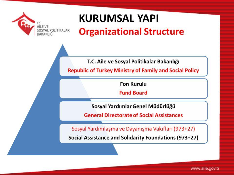 Sosyal Yardımlaşma ve Dayanışmayı Teşvik Fonunun karar organı Fon Kuruludur.