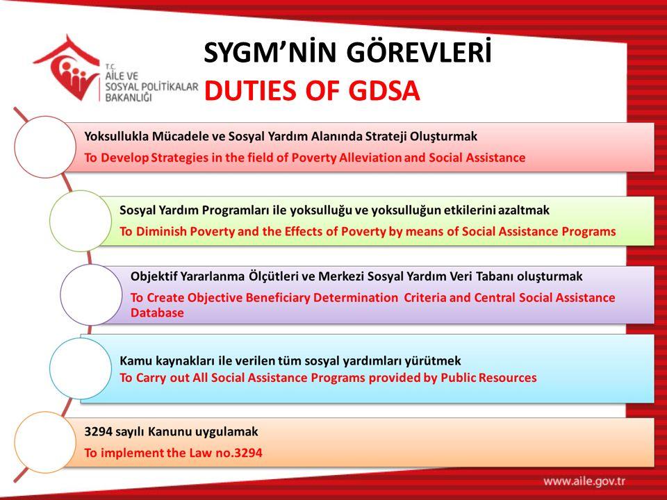 SYGM'NİN GÖREVLERİ DUTIES OF GDSA