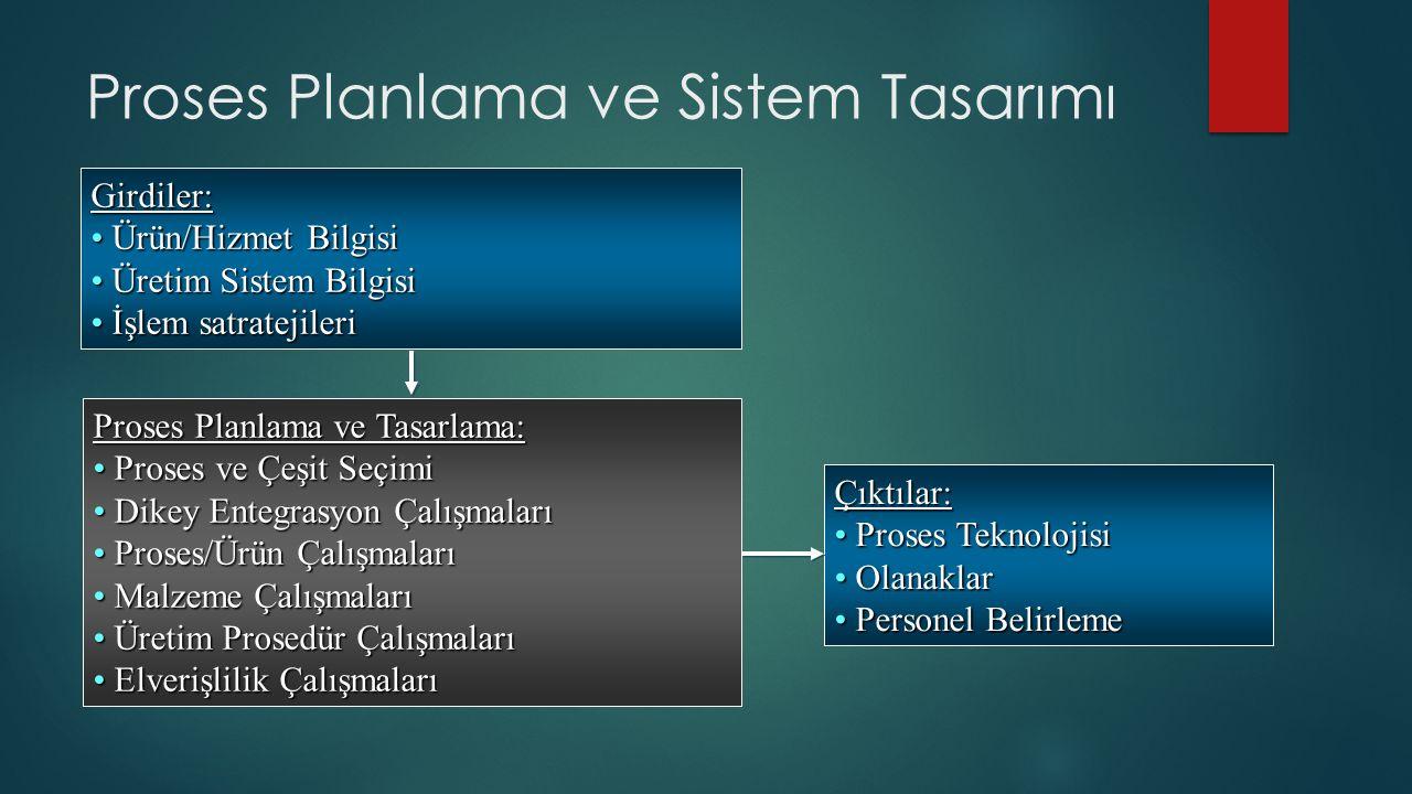 Girdiler: Ürün/Hizmet Bilgisi Ürün/Hizmet Bilgisi Üretim Sistem Bilgisi Üretim Sistem Bilgisi İşlem satratejileri İşlem satratejileri Proses Planlama