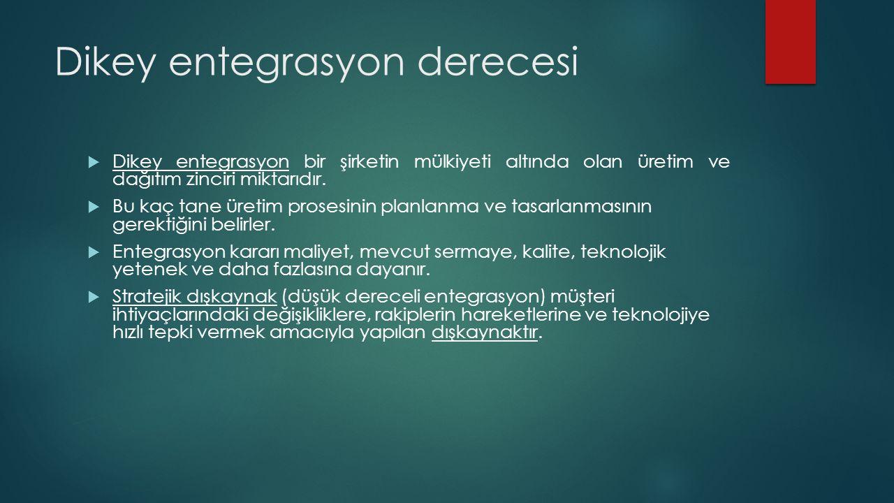 Dikey entegrasyon derecesi  Dikey entegrasyon bir şirketin mülkiyeti altında olan üretim ve dağıtım zinciri miktarıdır.  Bu kaç tane üretim prosesin
