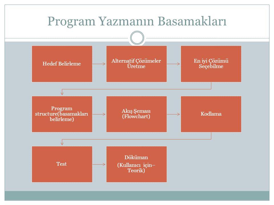 Program Yazmanın Basamakları Hedef Belirleme Alternatif Çözümeler Üretme En iyi Çözümü Seçebilme Program structure(basamakları belirleme) Akış Şeması