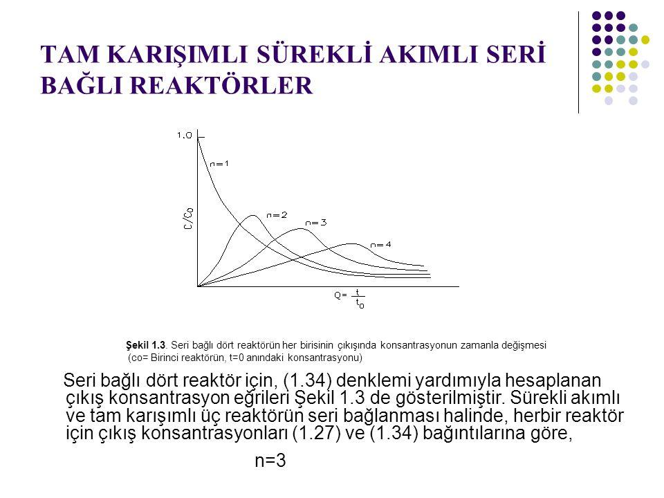 TAM KARIŞIMLI SÜREKLİ AKIMLI SERİ BAĞLI REAKTÖRLER Şekil 1.3. Seri bağlı dört reaktörün her birisinin çıkışında konsantrasyonun zamanla değişmesi (co=