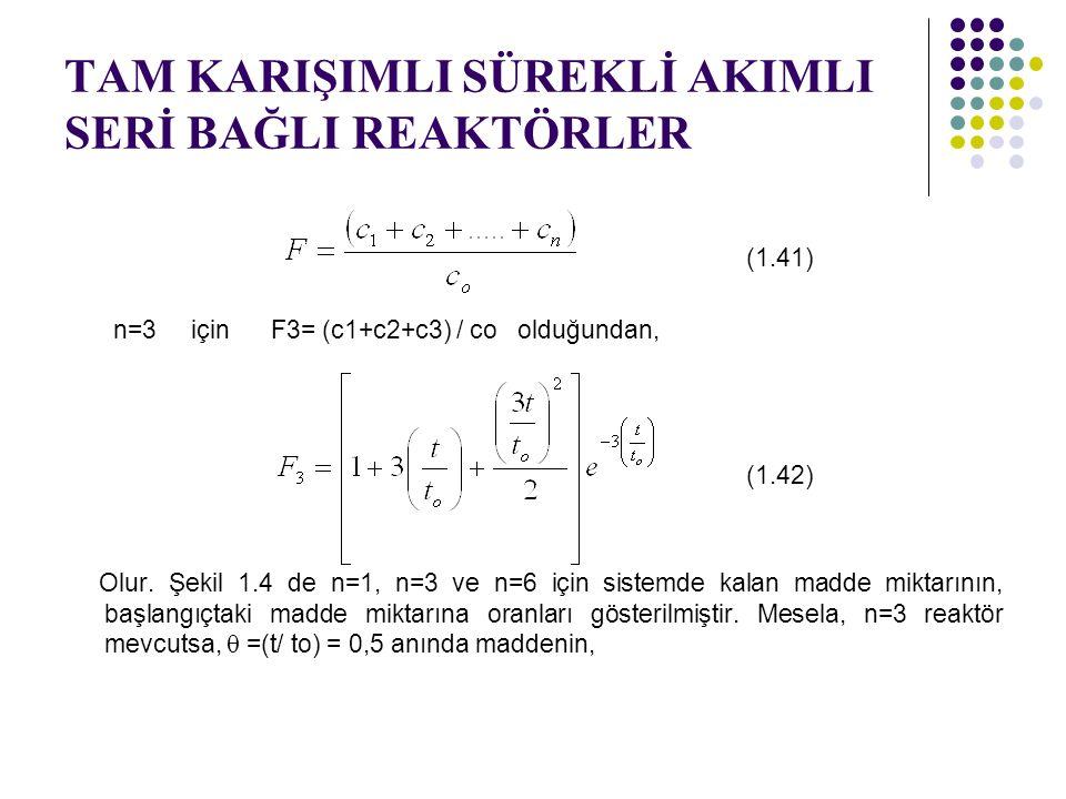 TAM KARIŞIMLI SÜREKLİ AKIMLI SERİ BAĞLI REAKTÖRLER (1.41) n=3 için F3= (c1+c2+c3) / co olduğundan, (1.42) Olur. Şekil 1.4 de n=1, n=3 ve n=6 için sist