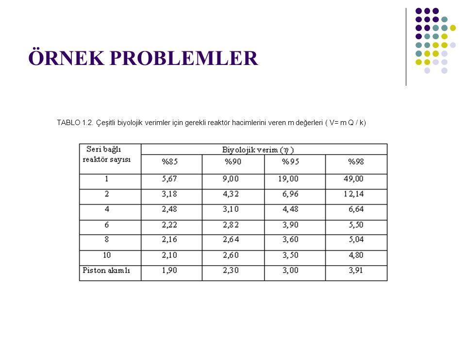 ÖRNEK PROBLEMLER TABLO 1.2. Çeşitli biyolojik verimler için gerekli reaktör hacimlerini veren m değerleri ( V= m Q / k)