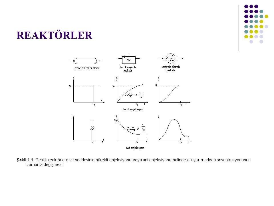 ÖRNEK PROBLEMLER Örnek 4: Reaktif konsantrasyonunun 100 mg/L den 20 mg/L ye indirilmsei istenmektedir.