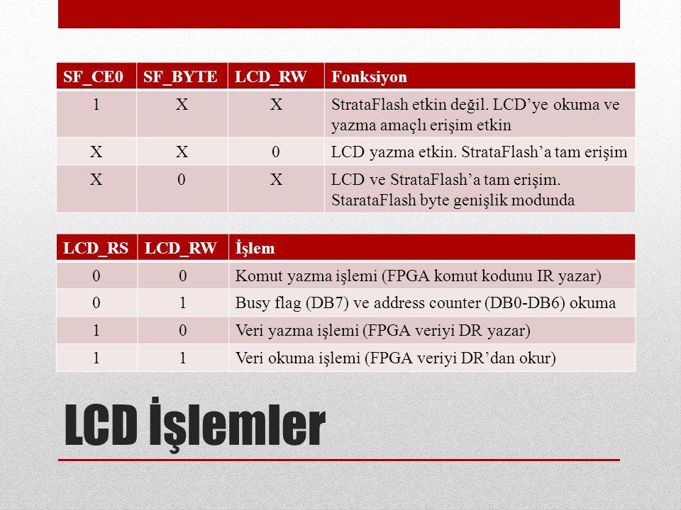 SF_CE0SF_BYTELCD_RWFonksiyon 1XXStrataFlash etkin değil.