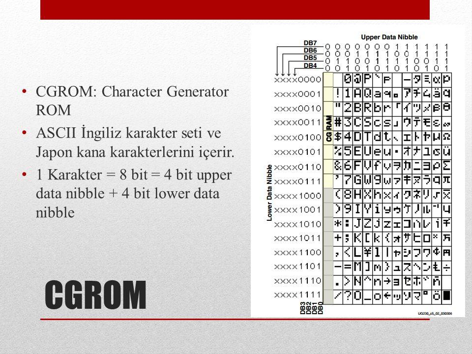 CGROM CGROM: Character Generator ROM ASCII İngiliz karakter seti ve Japon kana karakterlerini içerir.