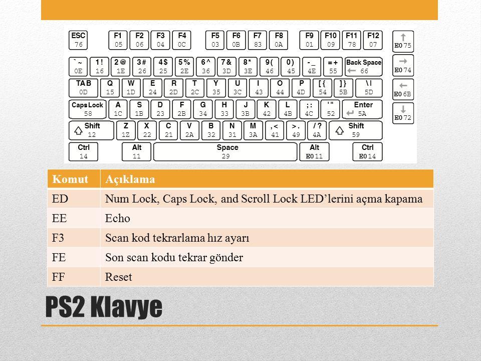 PS2 Klavye KomutAçıklama EDNum Lock, Caps Lock, and Scroll Lock LED'lerini açma kapama EEEcho F3Scan kod tekrarlama hız ayarı FESon scan kodu tekrar gönder FFReset