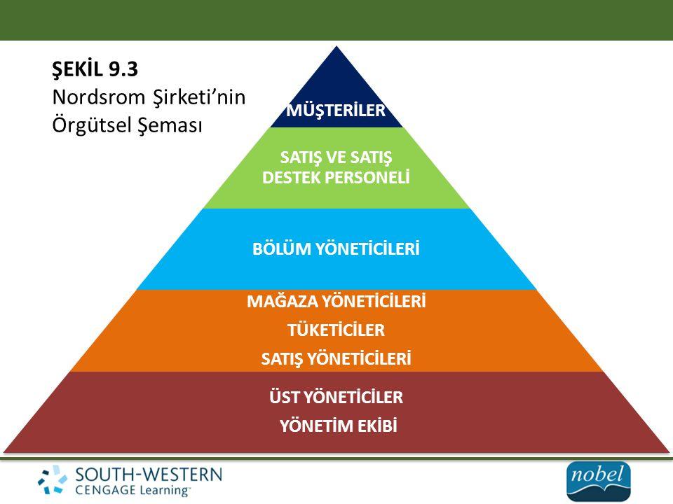 MÜŞTERİLER SATIŞ VE SATIŞ DESTEK PERSONELİ BÖLÜM YÖNETİCİLERİ MAĞAZA YÖNETİCİLERİ TÜKETİCİLER SATIŞ YÖNETİCİLERİ ÜST YÖNETİCİLER YÖNETİM EKİBİ ŞEKİL 9.3 Nordsrom Şirketi'nin Örgütsel Şeması