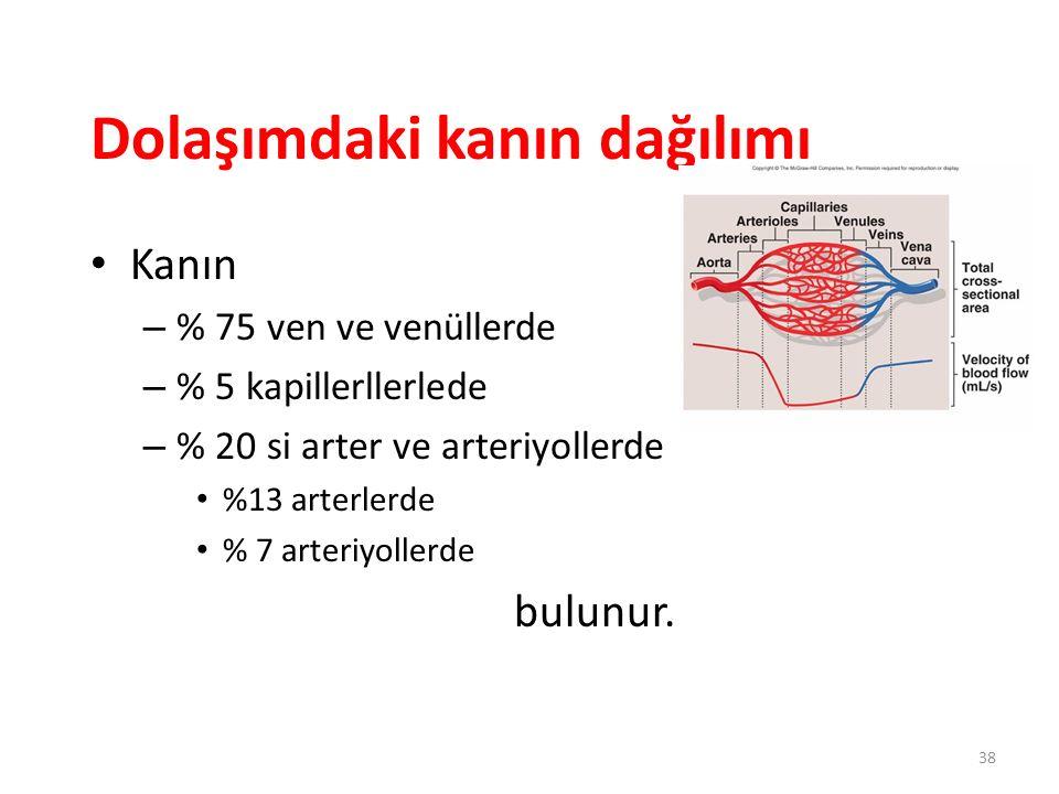 38 Dolaşımdaki kanın dağılımı Kanın – % 75 ven ve venüllerde – % 5 kapillerllerlede – % 20 si arter ve arteriyollerde %13 arterlerde % 7 arteriyollerd