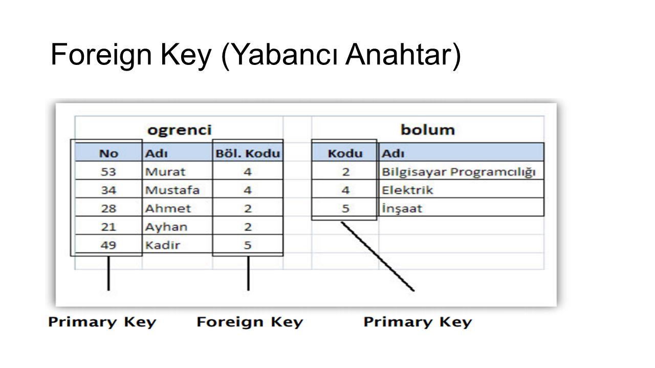 Foreign Key (Yabancı Anahtar)