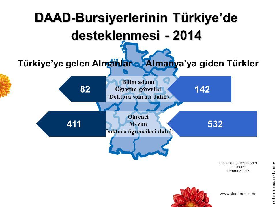 Titel der Präsentation   Seite 29 DAAD-Bursiyerlerinin Türkiye'de desteklenmesi - 2014 Bilim adamı Öğretim görevlisi (Doktora sonrası dahil) Öğrenci Mezun (Doktora öğrencileri dahil) Türkiye'ye gelen AlmanlarAlmanya'ya giden Türkler 82 411 142 532 Toplam proje ve bireysel destekler Temmuz 2015