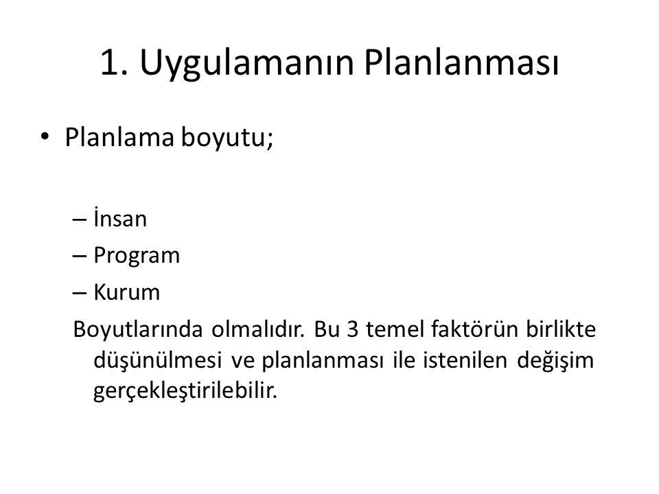 1. Uygulamanın Planlanması Planlama boyutu; – İnsan – Program – Kurum Boyutlarında olmalıdır. Bu 3 temel faktörün birlikte düşünülmesi ve planlanması