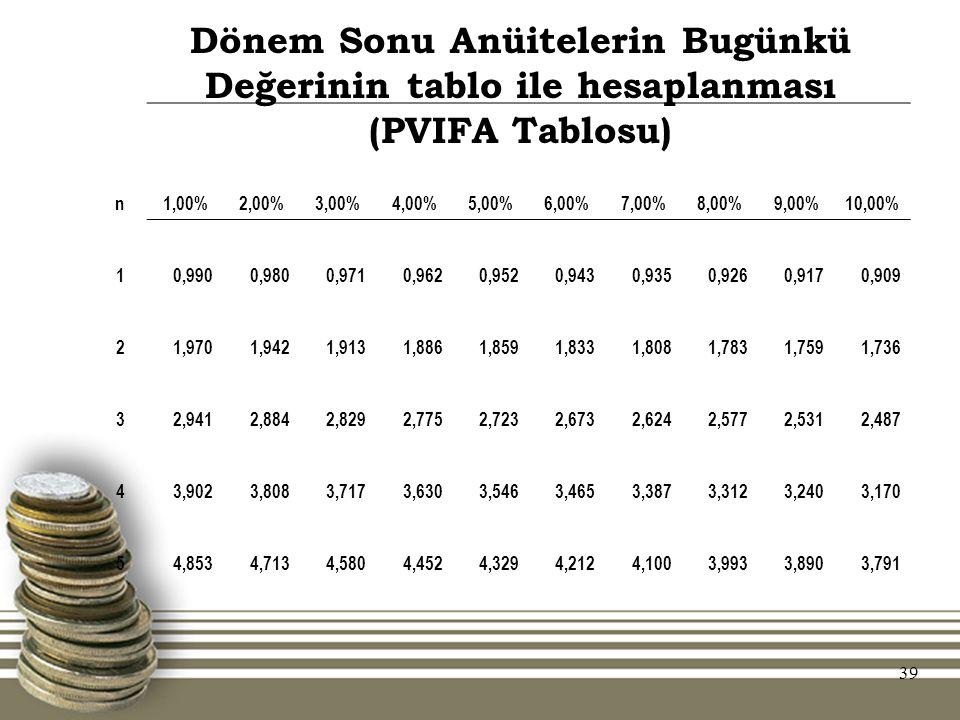 39 Dönem Sonu Anüitelerin Bugünkü Değerinin tablo ile hesaplanması (PVIFA Tablosu) n1,00%2,00%3,00%4,00%5,00%6,00%7,00%8,00%9,00%10,00% 10,9900,9800,9