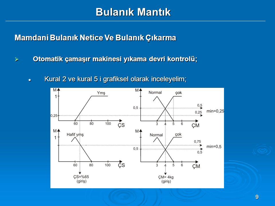 20 Bulanık Mantık Mamdani Bulanık Netice Ve Bulanık Çıkarma  Matlab (Fuzzy tool) ile bulaşık makinesi örneğini Matlab workspace' te kullanma; Matlab workspace' te kullanma; CY=[15;20;35;50;80]CY=[15;20;35;50;80] CM=[5;3;2;3;4]CM=[5;3;2;3;4] giris=[CY CM]giris=[CY CM] % eğer fis'i yüklemek gerekirse, readfis( camasir );% eğer fis'i yüklemek gerekirse, readfis( camasir ); YD=evalfis(giris,camasir)YD=evalfis(giris,camasir) Yukarda yazılan Matlab kodları ile verilen girişler için bulanık çıkarım sistemi (FIS) tarafından yıkam devirleri (YD) hesaplanır.