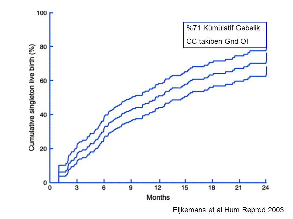 Eijkemans et al Hum Reprod 2003 %71 Kümülatif Gebelik CC takiben Gnd OI