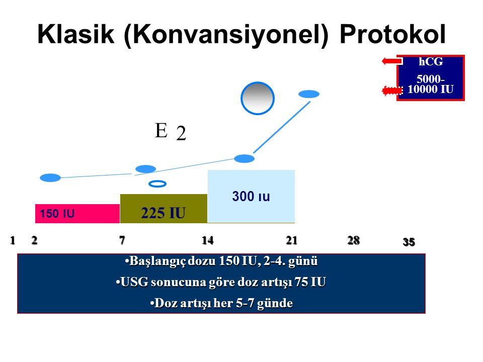 Başlangıç dozu 150 IU, 2-4. günüBaşlangıç dozu 150 IU, 2-4. günü USG sonucuna göre doz artışı 75 IUUSG sonucuna göre doz artışı 75 IU Doz artışı her 5