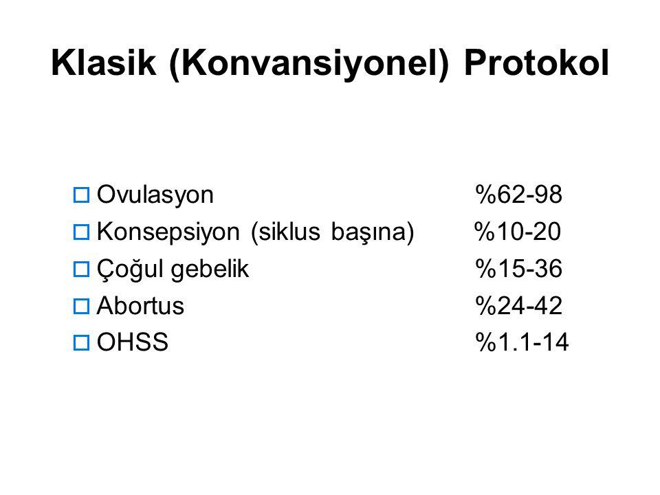  Ovulasyon %62-98  Konsepsiyon (siklus başına) %10-20  Çoğul gebelik %15-36  Abortus %24-42  OHSS %1.1-14