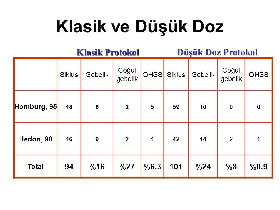 Klasik ve Düşük Doz SiklusGebelik Çoğul gebelik OHSSSiklusGebelik Çoğul gebelik OHSS Homburg, 95 48625591000 Hedon, 98 46921421421 Total 94%16%27%6.3101%24%8%0.9 Klasik Protokol Düşük Doz Protokol