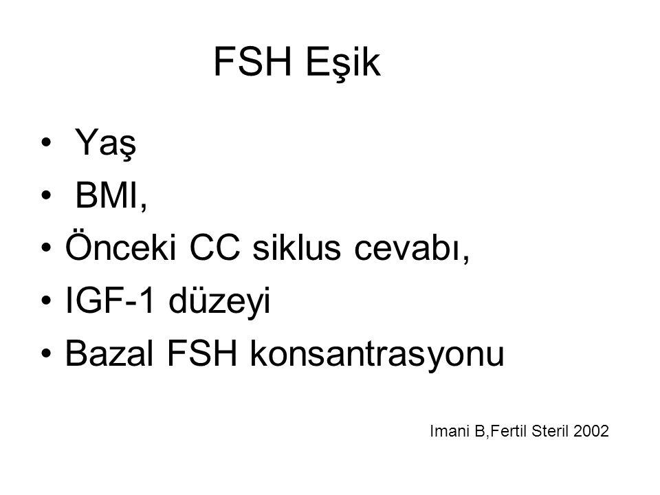 FSH Eşik Yaş BMI, Önceki CC siklus cevabı, IGF-1 düzeyi Bazal FSH konsantrasyonu Imani B,Fertil Steril 2002