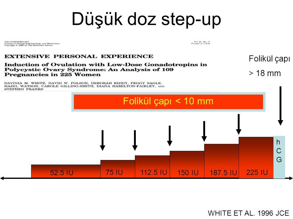 52.5 IU 75 IU112.5 IU 150 IU187.5 IU 225 IU WHITE ET AL. 1996 JCE Düşük doz step-up Folikül çapı < 10 mm hCGhCG Folikül çapı > 18 mm