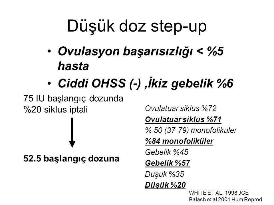 WHITE ET AL. 1996 JCE Balash et al 2001 Hum Reprod Düşük doz step-up Ovulasyon başarısızlığı < %5 hasta Ciddi OHSS (-),İkiz gebelik %6 Ovulatuar siklu