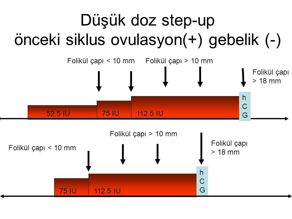 75 IU112.5 IU Düşük doz step-up önceki siklus ovulasyon(+) gebelik (-) Folikül çapı < 10 mm Folikül çapı > 10 mm hCGhCG 52.5 IU 75 IU112.5 IU Folikül çapı < 10 mm Folikül çapı > 10 mm Folikül çapı > 18 mm hCGhCG