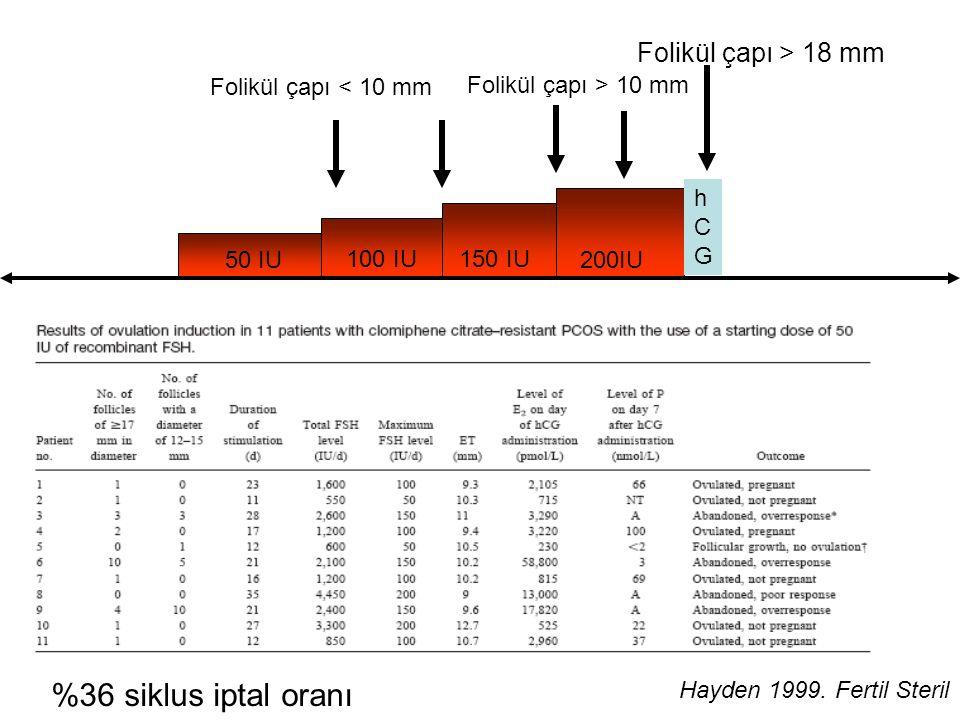 50 IU 100 IU150 IU 200IU Folikül çapı < 10 mm Folikül çapı > 10 mm Folikül çapı > 18 mm hCGhCG Hayden 1999. Fertil Steril %36 siklus iptal oranı