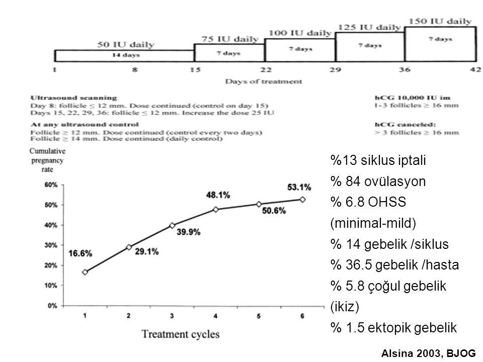 %13 siklus iptali % 84 ovülasyon % 6.8 OHSS (minimal-mild) % 14 gebelik /siklus % 36.5 gebelik /hasta % 5.8 çoğul gebelik (ikiz) % 1.5 ektopik gebelik Alsina 2003, BJOG