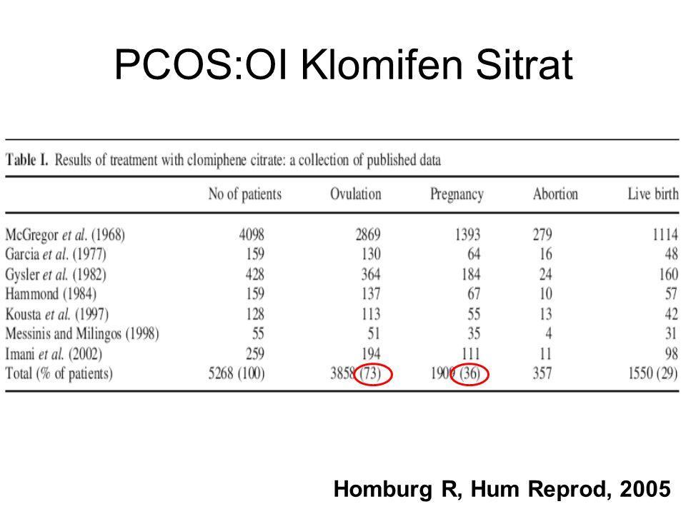 Homburg R, Hum Reprod, 2005 PCOS:OI Klomifen Sitrat