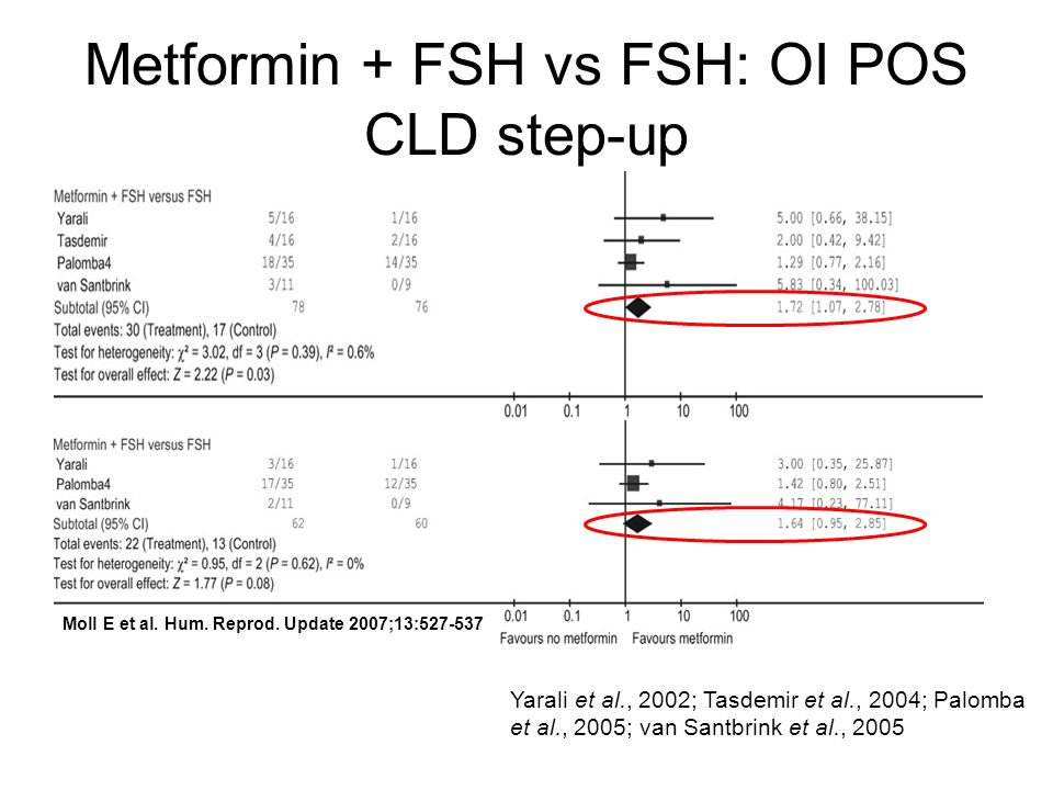 Metformin + FSH vs FSH: OI POS CLD step-up Yarali et al., 2002; Tasdemir et al., 2004; Palomba et al., 2005; van Santbrink et al., 2005 Moll E et al.