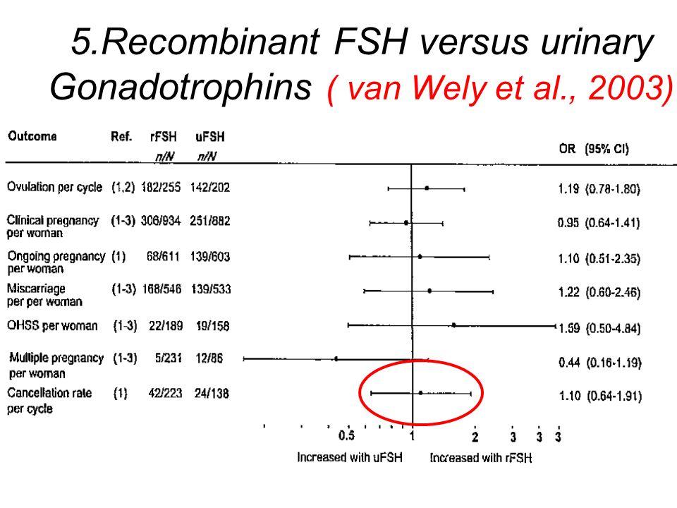 5.Recombinant FSH versus urinary Gonadotrophins ( van Wely et al., 2003)
