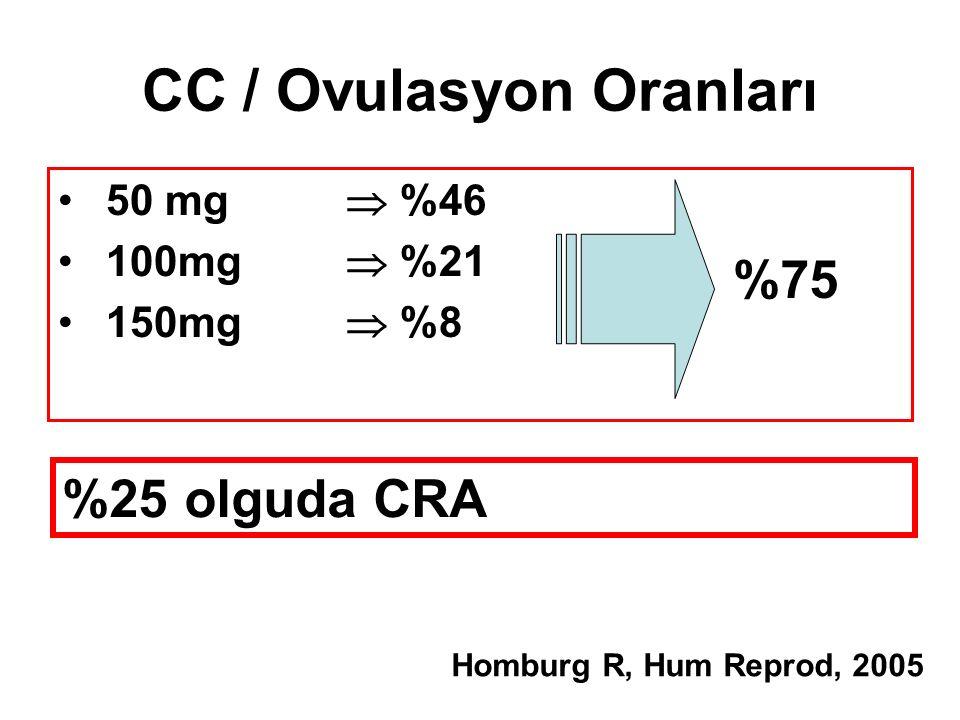 CC / Ovulasyon Oranları 50 mg  %46 100mg  %21 150mg  %8 Homburg R, Hum Reprod, 2005 %75 %25 olguda CRA