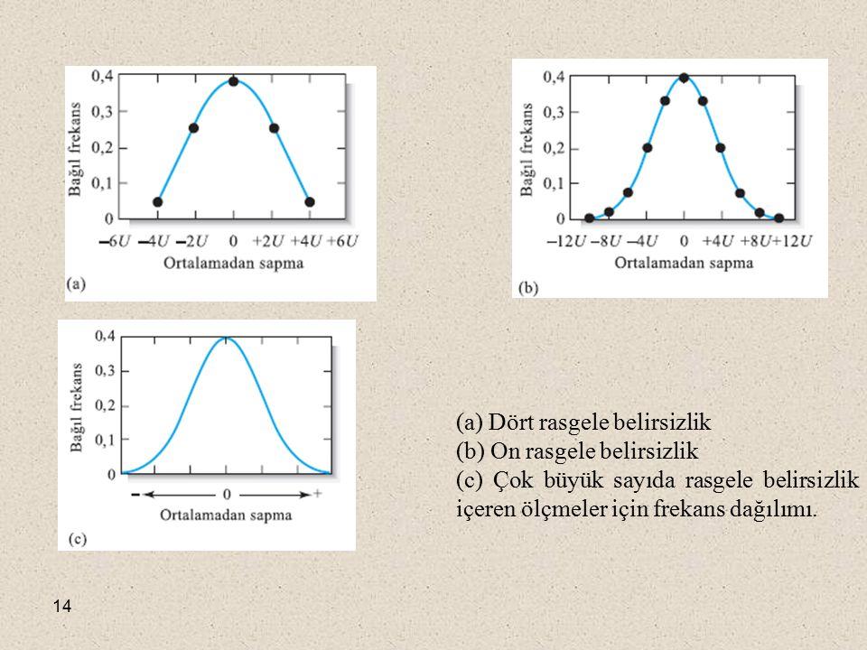 (a) Dört rasgele belirsizlik (b) On rasgele belirsizlik (c) Çok büyük sayıda rasgele belirsizlik içeren ölçmeler için frekans dağılımı.