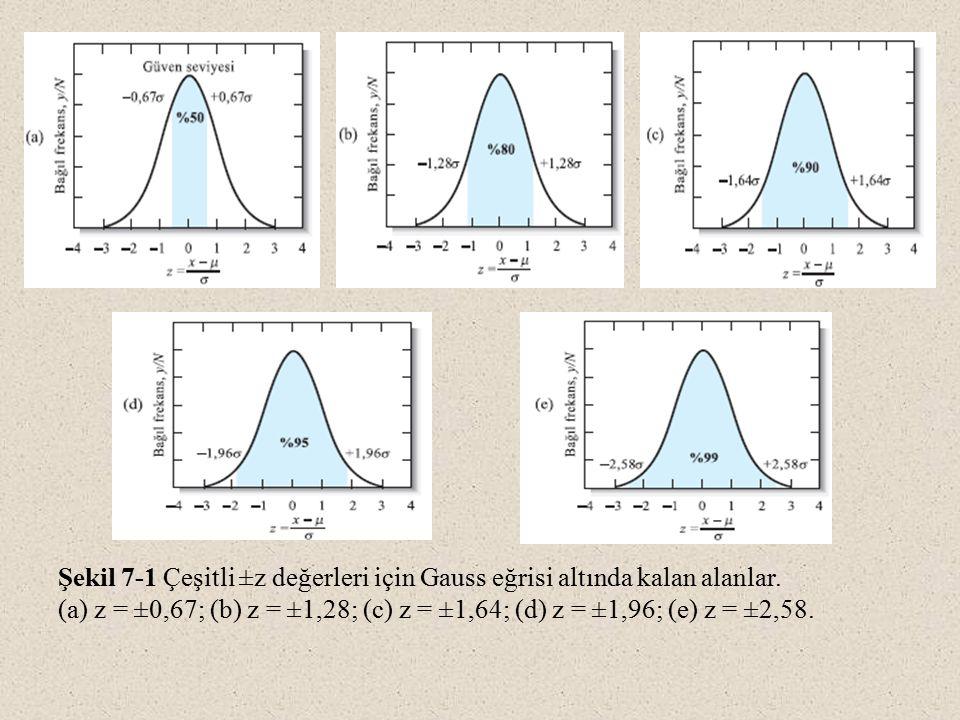 Şekil 7-1 Çeşitli ±z değerleri için Gauss eğrisi altında kalan alanlar.