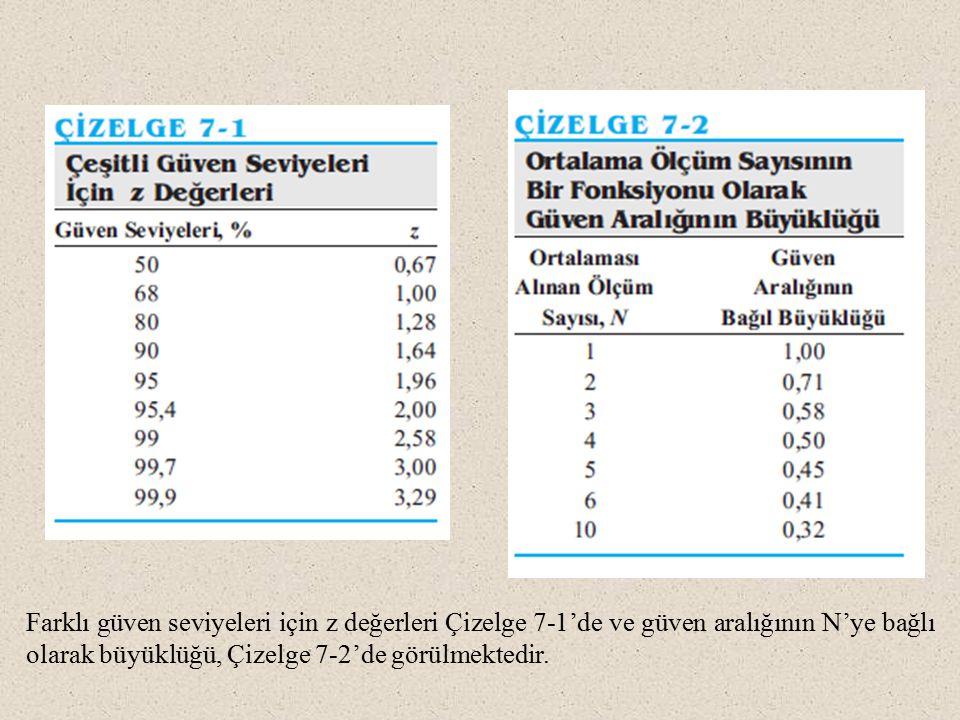 Farklı güven seviyeleri için z değerleri Çizelge 7-1'de ve güven aralığının N'ye bağlı olarak büyüklüğü, Çizelge 7-2'de görülmektedir.