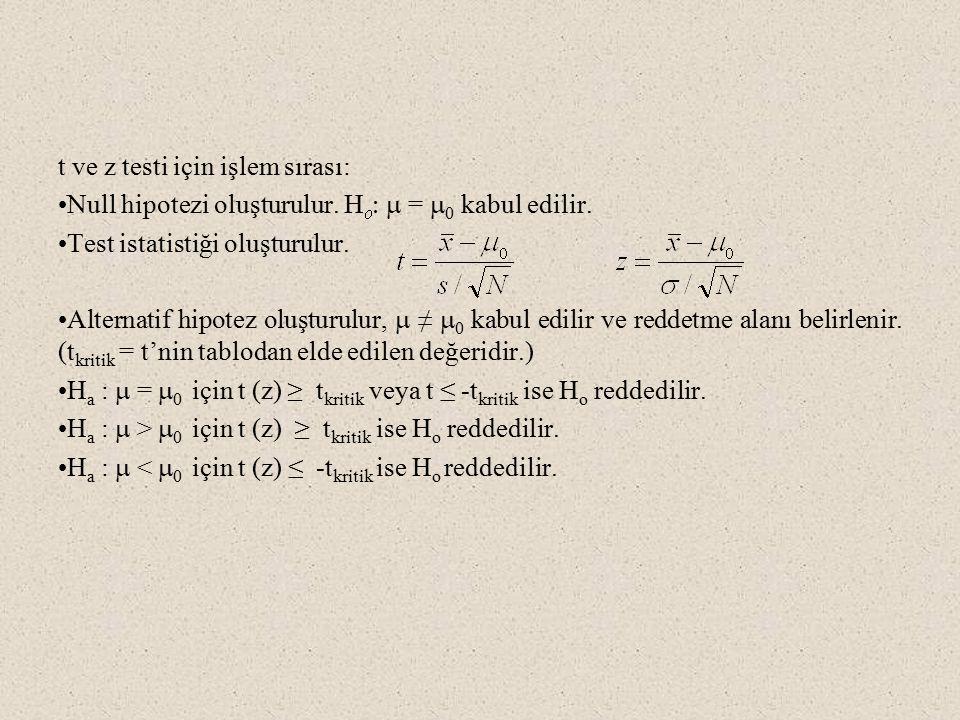 t ve z testi için işlem sırası: Null hipotezi oluşturulur.