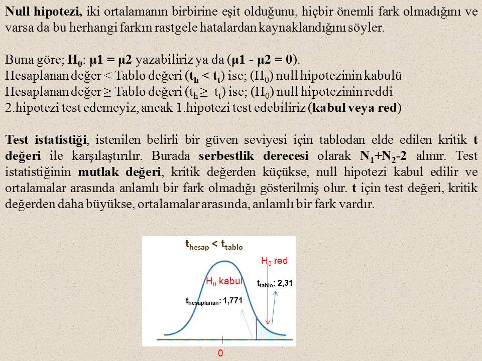Null hipotezi, iki ortalamanın birbirine eşit olduğunu, hiçbir önemli fark olmadığını ve varsa da bu herhangi farkın rastgele hatalardan kaynaklandığını söyler.