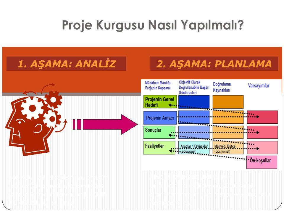 Mantıksal Çerçeve Yaklaşımı Analiz AşamasıPlanlama Aşaması Sorun Analizi : Mevcut durumun, ana sorunların, kısıtlılıklar ve fırsatların, nedenler ve sonuçlar arasındaki ilişkilerin tanımlanması Paydaş Analizi: Proje sürecinin farklı aşamalarında farklı düzeylerde katılımların tespiti Hedef Analizi: Tanımlanmış sorunlara yönelik hedeflerin geliştirilmesi, araç-etki ilişkisinin Tanımlanması Strateji Analizi: Hedeflere ulaşmak için farklı stratejilerin tanımlanması, genel hedeflere ve proje amacının belirlenmesi Mantıksal çerçeve: Projenin yapısının tanımlanması, iç mantığının kontrol edilmesi ve hedeflerin ölçülebilir terimlerle formülasyonu, dışsal koşulların belirlenmesi ve risk yönetimi Faaliyet Planlama: Faaliyetlerin sırasının ve birbirleri arasındaki ilişkinin tanımlanması: zamanın, değerlendirme aralıklarının ve sorumluluk paylaşımlarının belirlenmesi Kaynakların Planlaması: Faaliyet planlaması temelinde gereksinilen girdilerin ve bütçenin belirlenmesi Yaklaşım, iki temel aşamadan oluşur.