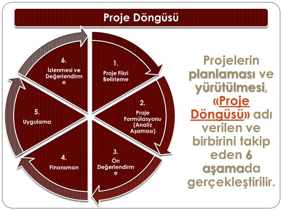 Proje Döngüsü planlaması yürütülmesi 6 aşama Projelerin planlaması ve yürütülmesi, «Proje Döngüsü» adı verilen ve birbirini takip eden 6 aşamada gerçe