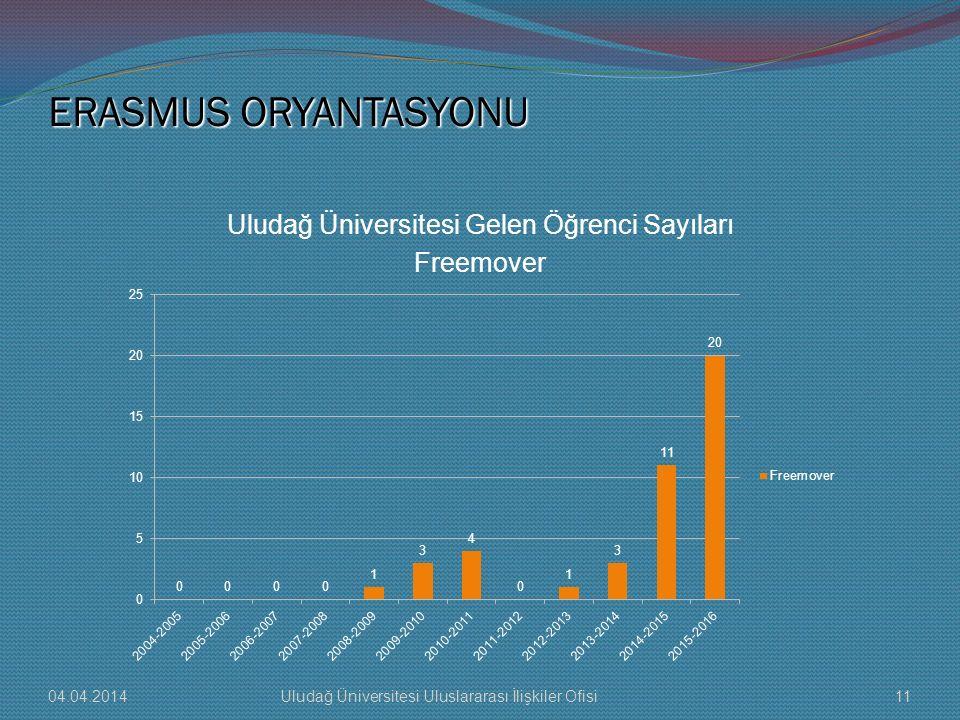 ERASMUS ORYANTASYONU Uludağ Üniversitesi Gelen Öğrenci Sayıları Freemover 04.04.201411Uludağ Üniversitesi Uluslararası İlişkiler Ofisi