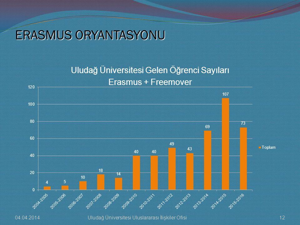 ERASMUS ORYANTASYONU Uludağ Üniversitesi Gelen Öğrenci Sayıları Erasmus + Freemover 04.04.201412Uludağ Üniversitesi Uluslararası İlişkiler Ofisi