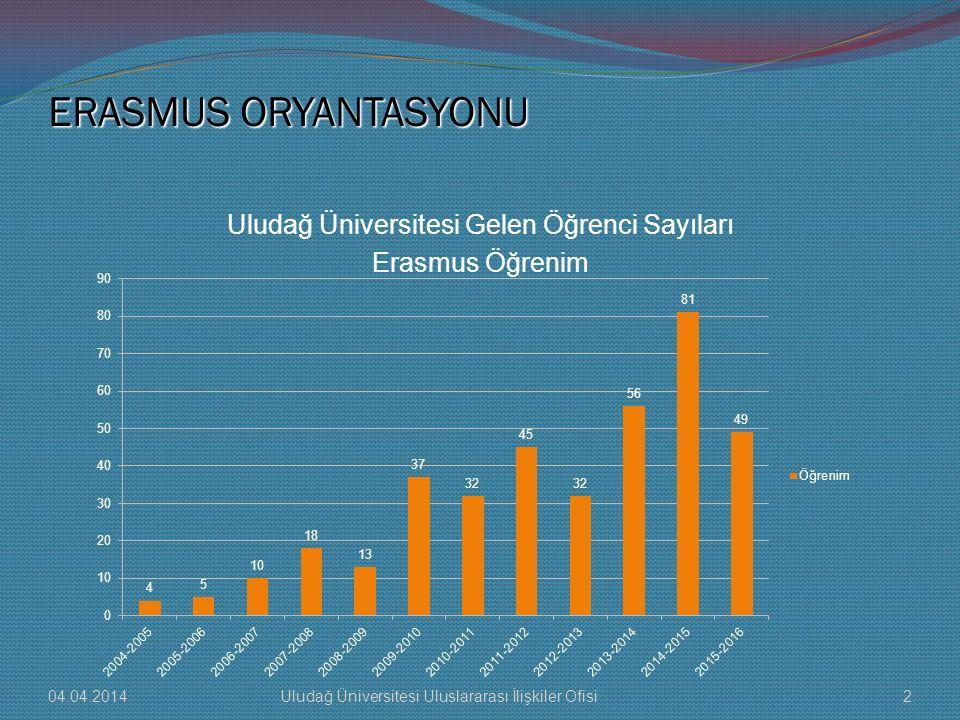 ERASMUS ORYANTASYONU Uludağ Üniversitesi Gelen Öğrenci Sayıları Erasmus + Freemover 04.04.201413Uludağ Üniversitesi Uluslararası İlişkiler Ofisi